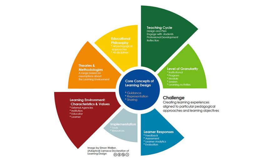 Multi-colour pie chart of challenges of design