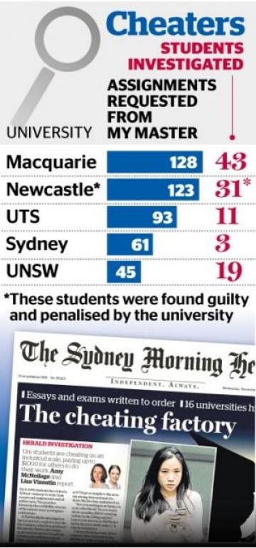 The Sydney Morning Herald ragout including a graph showing students in Australian universities caught using the MyMaster service